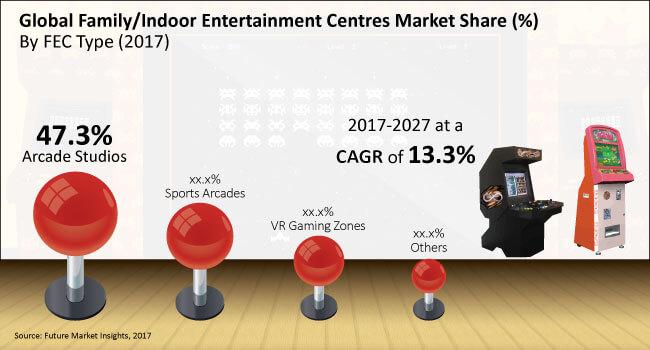 family-indoor-entertainment-centre-market