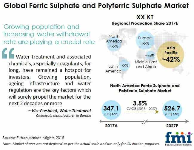 global ferric sulphate and polyferric sulphate market 6409