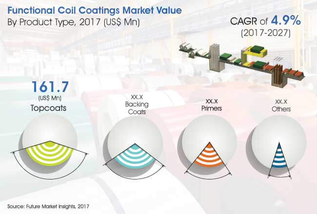 global functional coil coatings market
