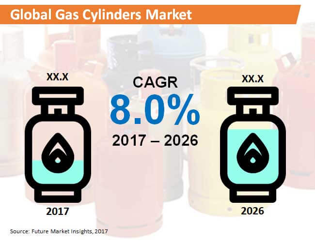 global gas cylinders market