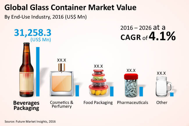 Container Glass Market Report