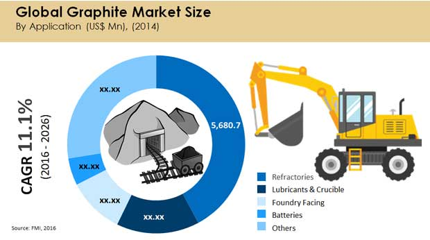global graphite market size