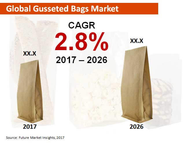 global gusseted bags market