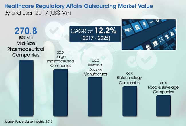 global healthcare regulatory affairs outsourcing industry