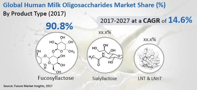 global human milk oligosacchride market