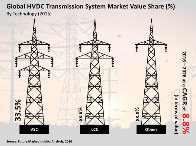 global hvdc transmission system market