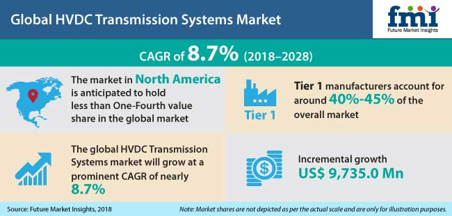 HVDC Transmission Systems Market Estimated to Experience a Hike in Growth by 2018-2028