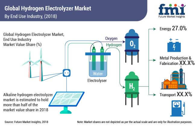 global hydrogen electrolyzer market