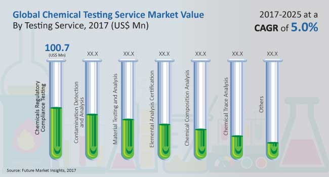 global-industrial-chemical-testing-services-market