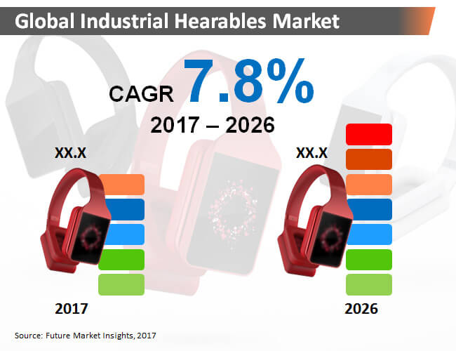global industrial hearables market
