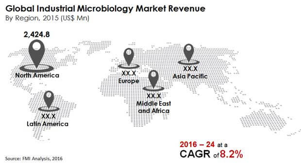 global industrial microbiology market revenue