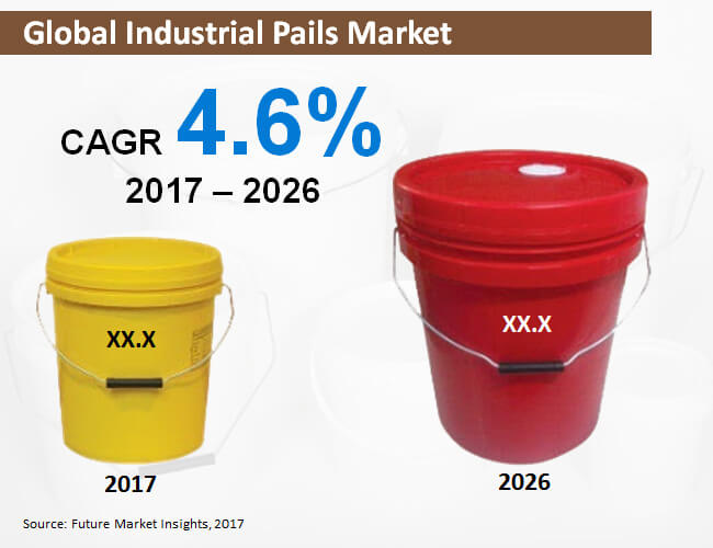 global industrial pails market