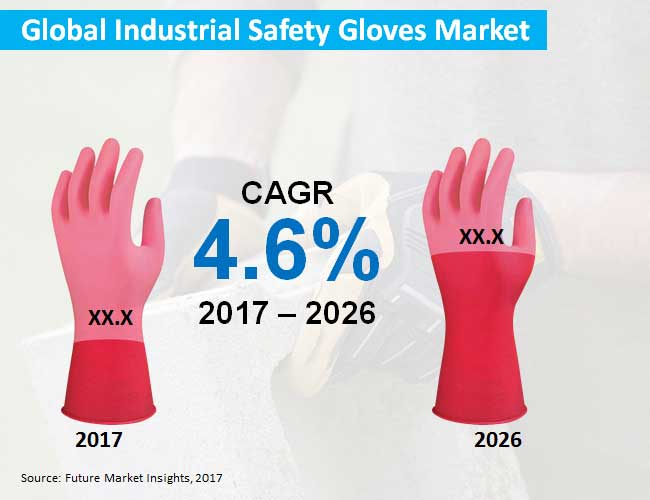 global industrial safety gloves market