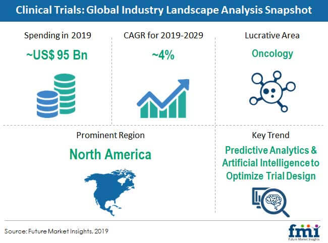 global industry landscape analysis snapshot
