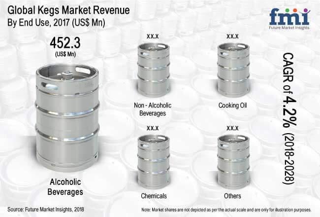 global kegs market report