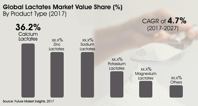 global lactates market