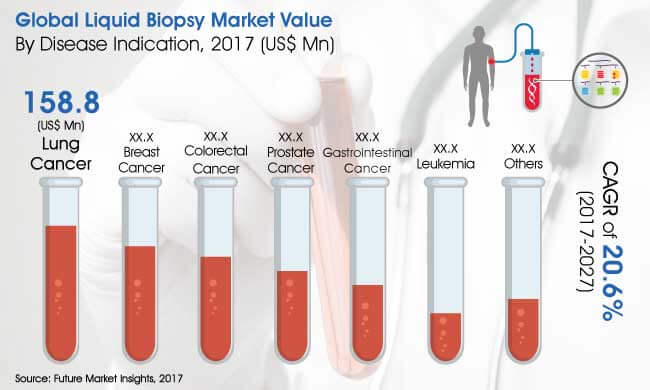 global liquid biopsy market