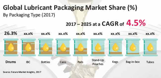 Lubricant Packaging Market Global Industry Analysis
