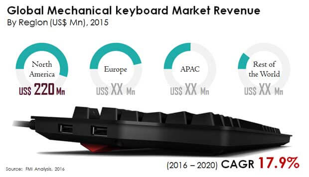 global mechanical keyboard market