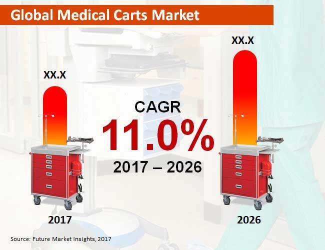 global-medical-carts-market