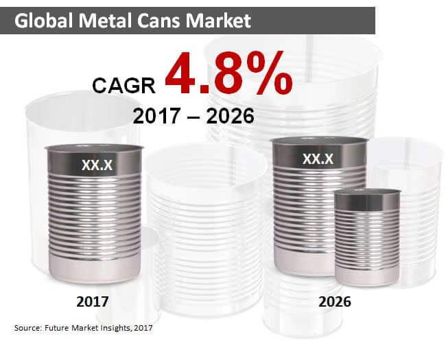 global metal cans market