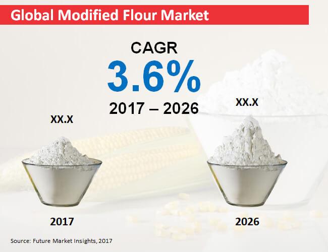 global modified flour market