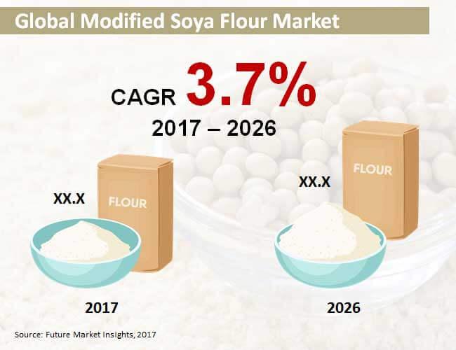 global modified soya flour market