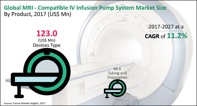 MRI - Compatible IV Infusion Pump Systems Market - Global Industry