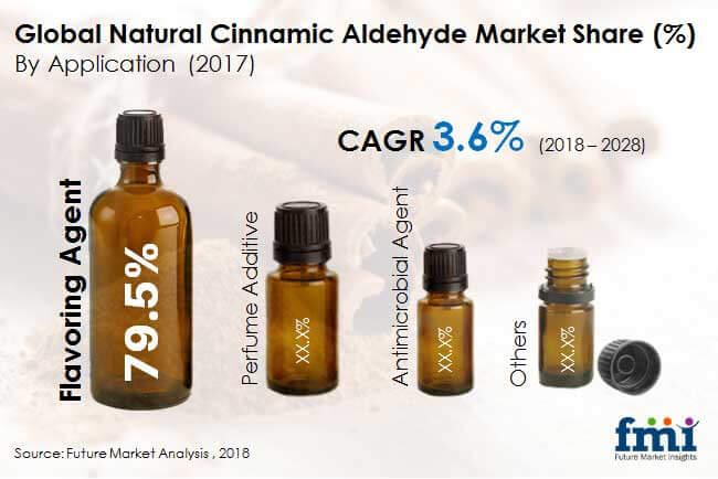 global natural cinnamic aldehyde market