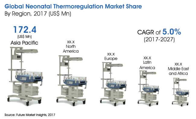 global neonatal thermoregulation market