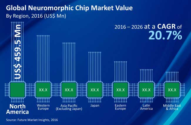 global neuromorphic chip market