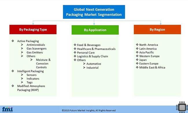 Next Generation Packaging Market Segmentation