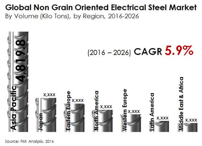 global non grain oriented electrical steel market