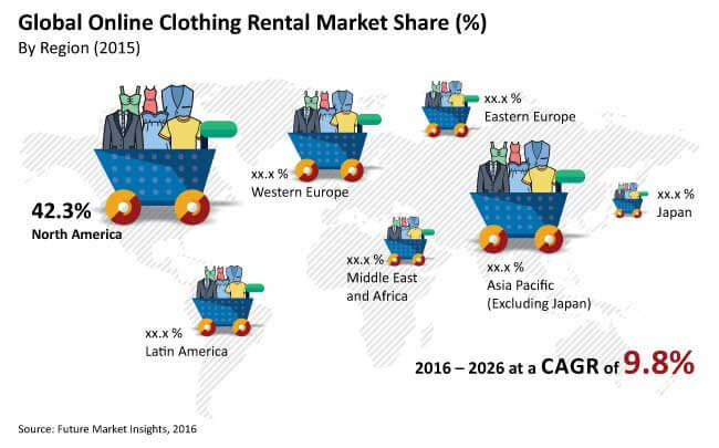 global online clothing rental market