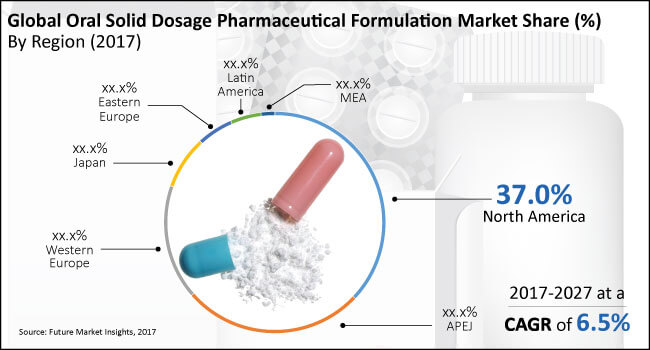 global oral solid dosage pharmaceutical formulation market