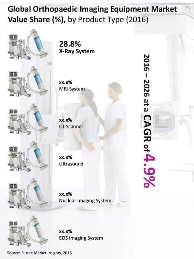 global orthopaedic imaging equipment market
