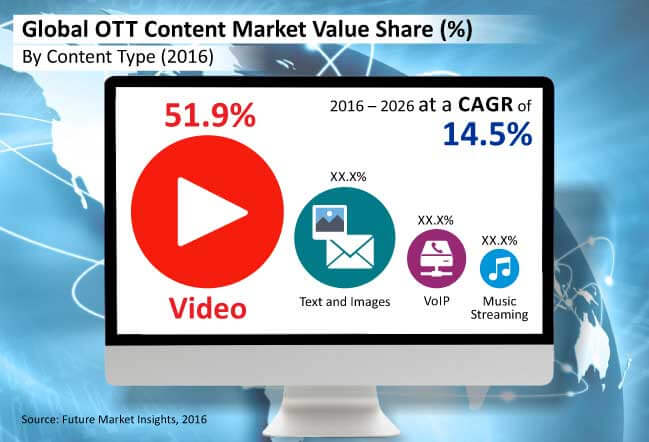 global ott content market