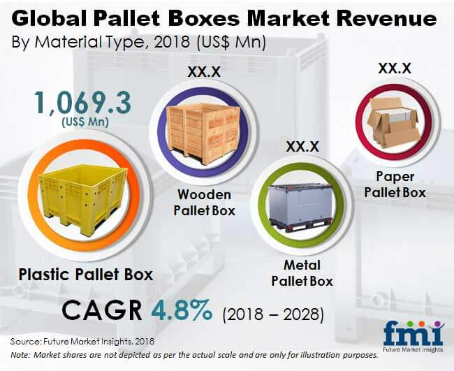 global pallet boxes market