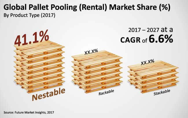 Pallet Pooling Rental Market Global Industry Analysis