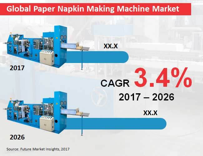 global paper napkin making machine market