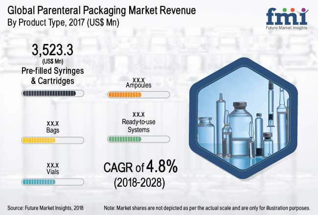 global-parenteral-packaging-market-report.jpg