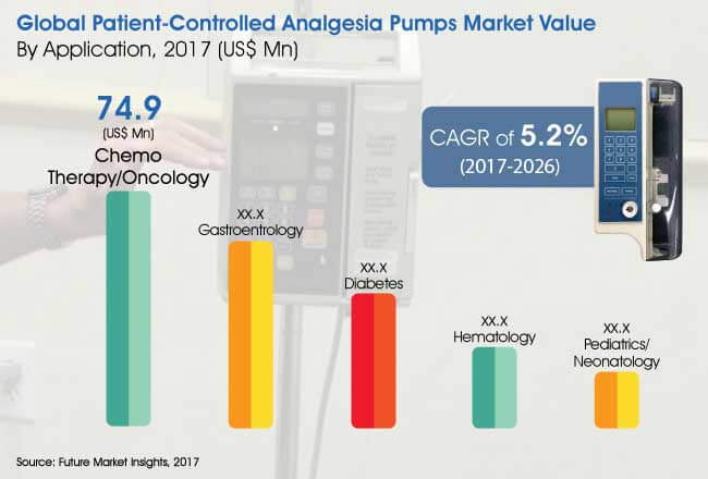global patient controlled analgesia pumps market