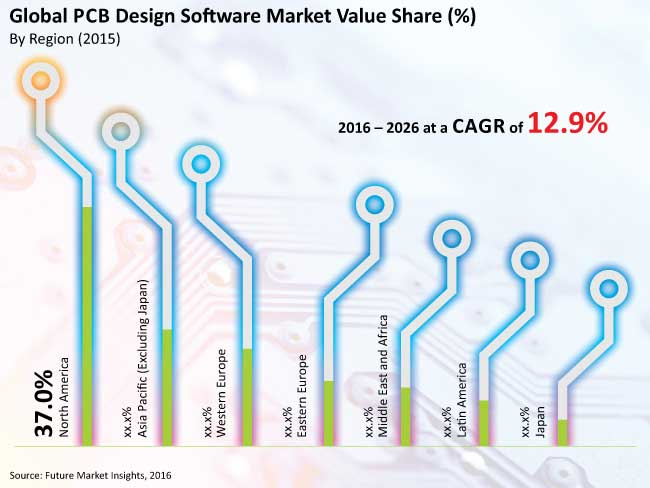 global pcb design software market