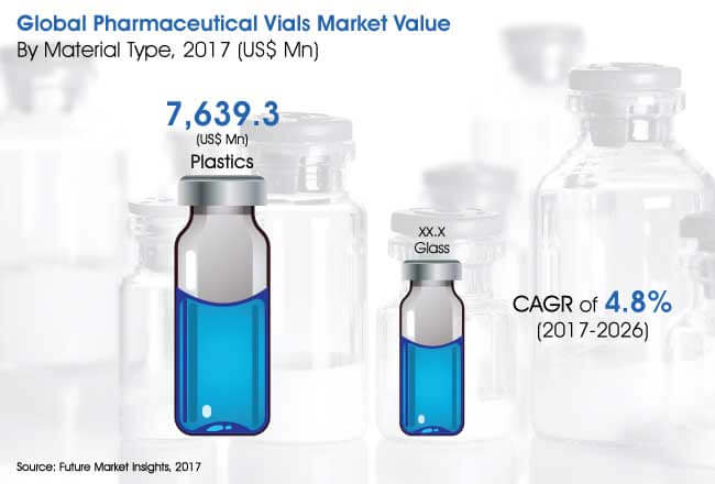 global pharmaceutical vials market