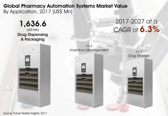 global pharmacy automation systems market