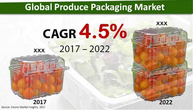 global produce packaging market