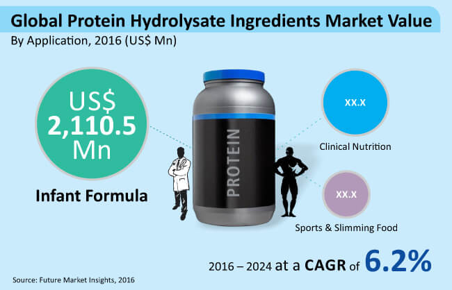 global protein hydrolysate ingredients market