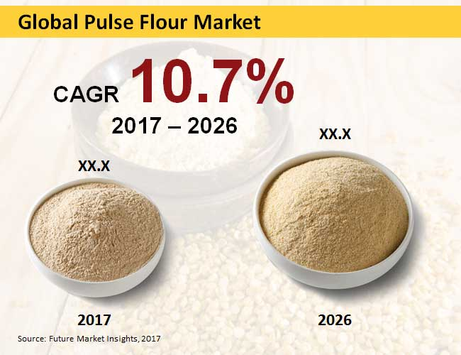 global pulse flour market