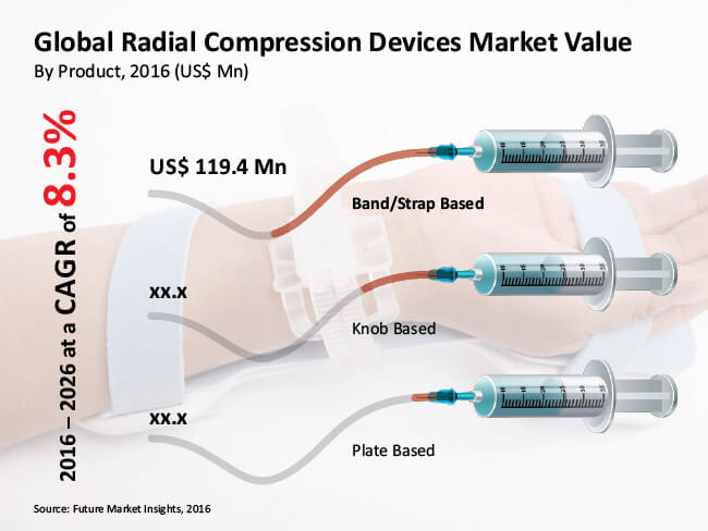global radial compression devices market