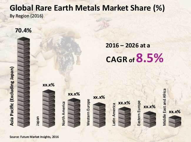 global rare earth metals market